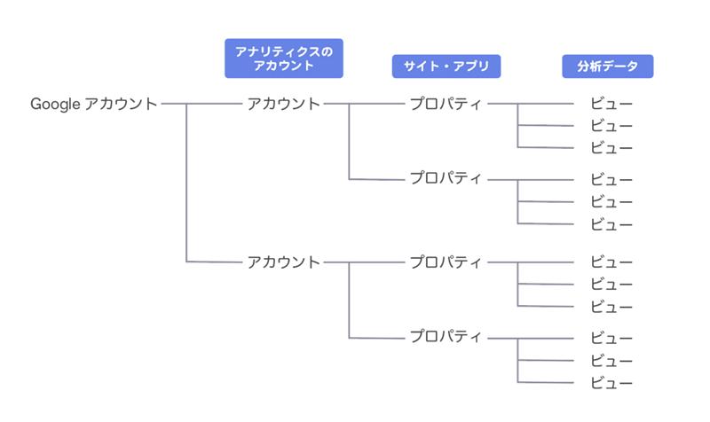 アナリティクス管理画面の階層の図解